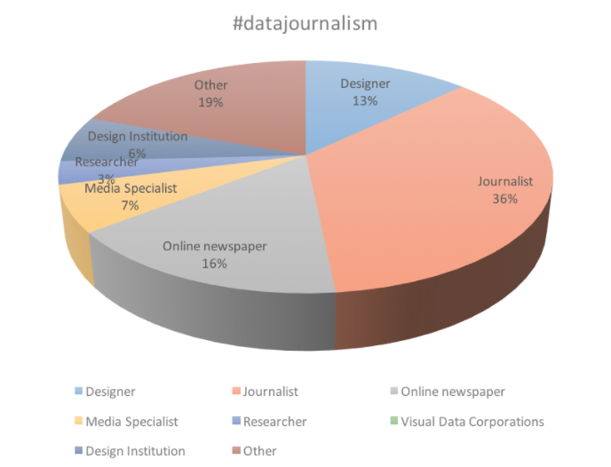The representativeness of Data Journalism on Instagram